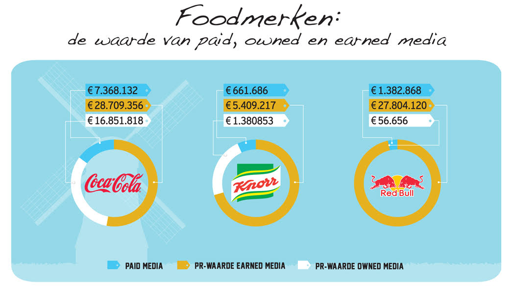 Coca-Cola realiseert hoogste mediawaarde via paid, owned en earned media